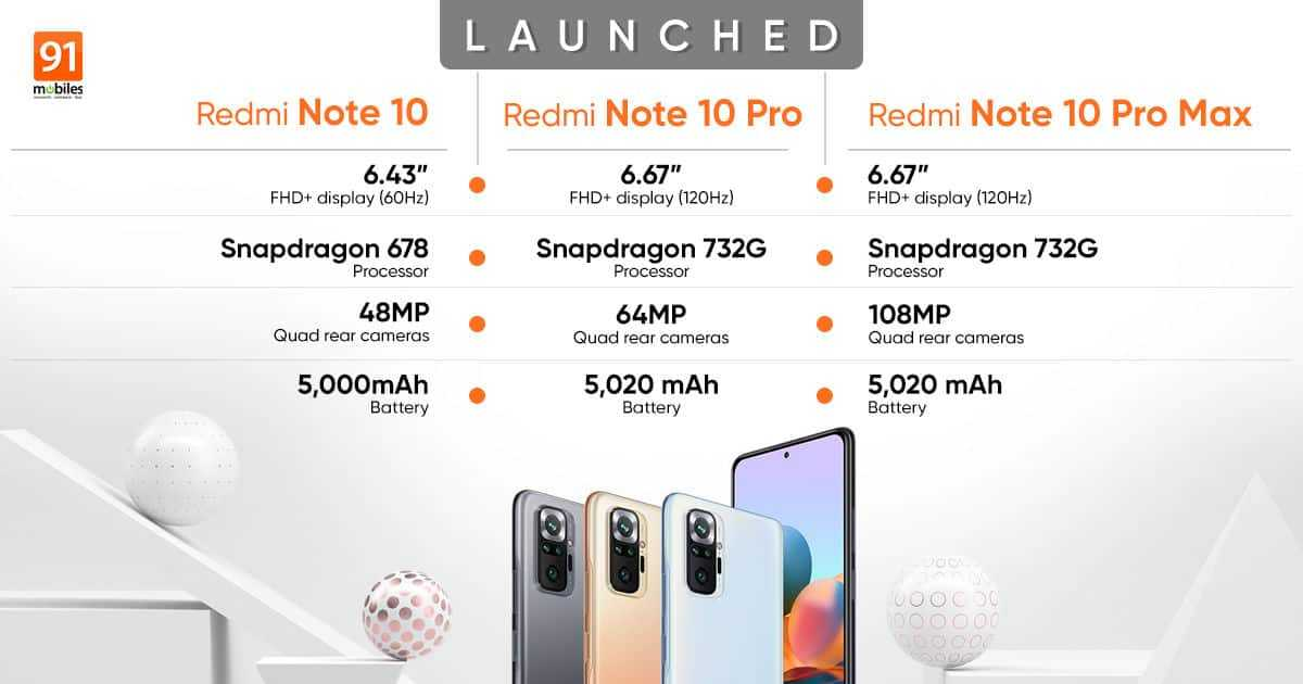 Xiaomi Launched 4 Variants of Redmi Note 10 Series in India
